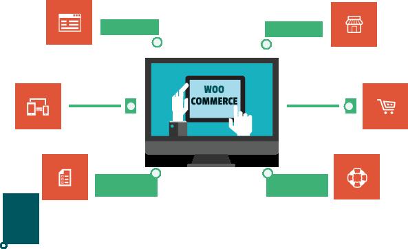 WoodMart – Theme WordPress nội thất và thương mại điện tử